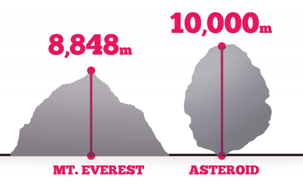 asteroid to comparing size of meteorite - photo #31