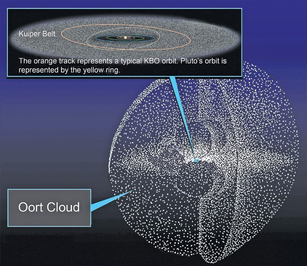 and belt cloud kuiper oort solar system including asteroid belt-#29